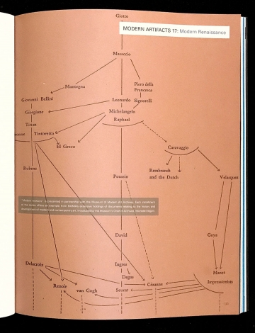 "Diagram charting ""Italian Sources of Three Great Traditions of European Painting"" from back cover endpaper for Italian Masters exhibition catalog (The Museum of Modern Art, 1940) (courtesy Esopus)"